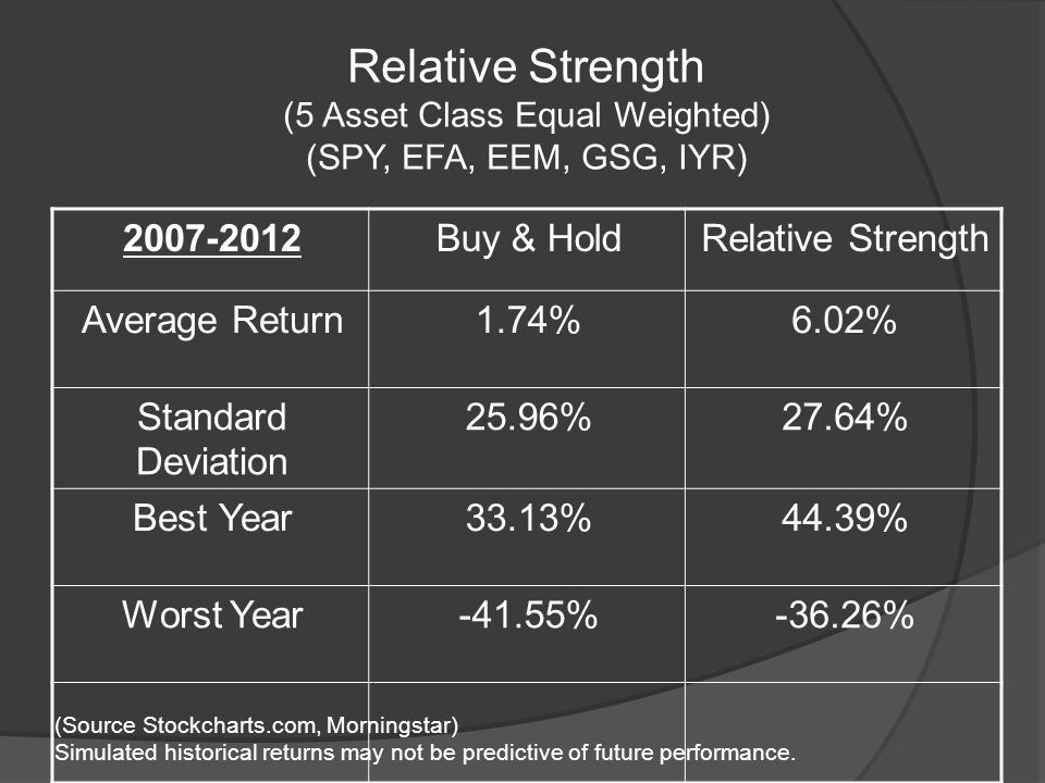 Relative Strength (5 Asset Class Equal Weighted) (SPY, EFA, EEM, GSG, IYR) Buy & HoldRelative Strength Average Return1.74%6.02% Standard Deviation 25.96%27.64% Best Year33.13%44.39% Worst Year-41.55%-36.26% (Source Stockcharts.com, Morningstar) Simulated historical returns may not be predictive of future performance.