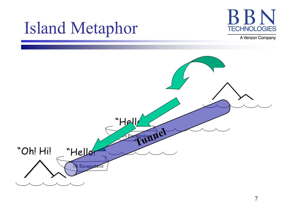 7 Island Metaphor Hello! Oh! Hi! Hello! SS Encapsulator Hello! SS Encapsulator Tunnel