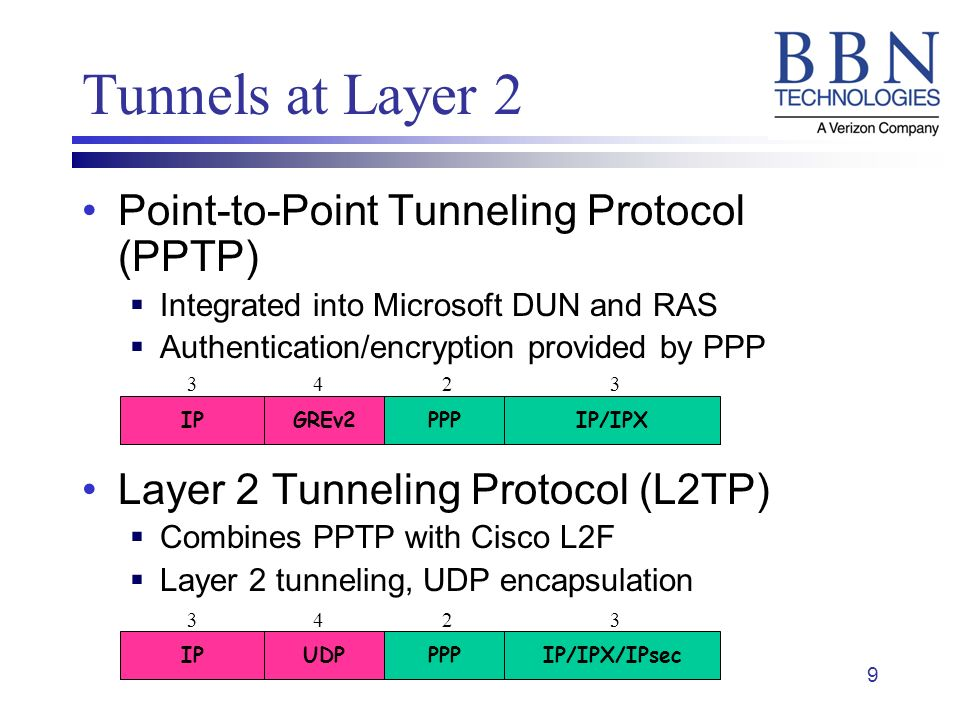 9 Tunnels at Layer 2 Point-to-Point Tunneling Protocol (PPTP) Integrated into Microsoft DUN and RAS Authentication/encryption provided by PPP Layer 2 Tunneling Protocol (L2TP) Combines PPTP with Cisco L2F Layer 2 tunneling, UDP encapsulation IPIP/IPXGREv2PPP IP IP/IPX/IPsecUDPPPP
