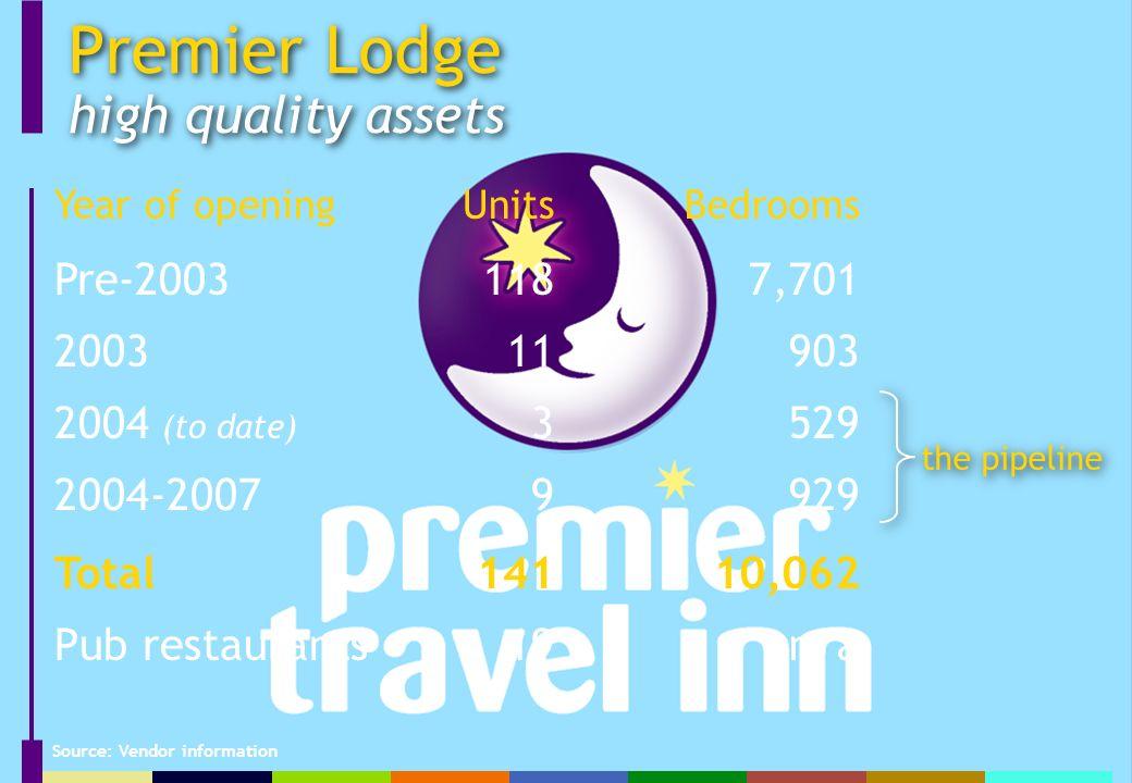 Premier Lodge high quality assets Year of openingUnitsBedrooms Pre , (to date) Total14110,062 Pub restaurants19n/a the pipeline Source: Vendor information