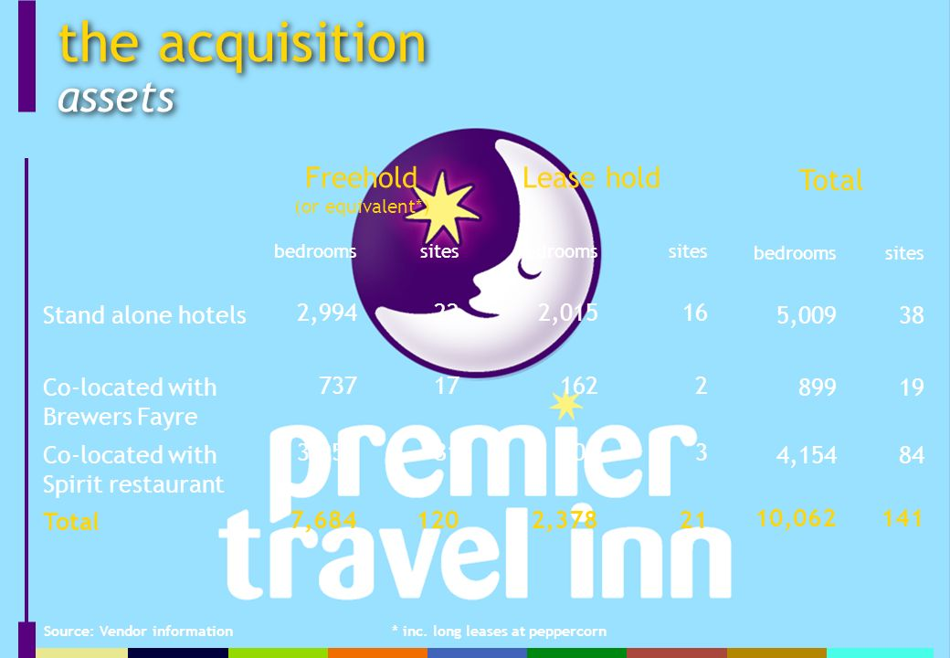 the acquisition assets Stand alone hotels Co-located with Brewers Fayre Co-located with Spirit restaurant Total bedroomssites 5, , , Freehold (or equivalent*) Lease hold bedroomssitesbedroomssites 2,994222, , , ,37821 Source: Vendor information * inc.
