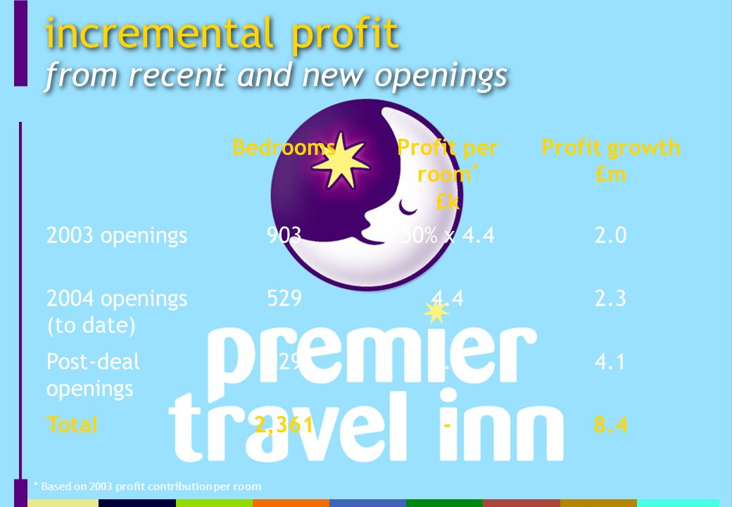 incremental profit from recent and new openings BedroomsProfit per room * £k Profit growth £m 2003 openings90350% x openings (to date) Post-deal openings Total2, * Based on 2003 profit contribution per room