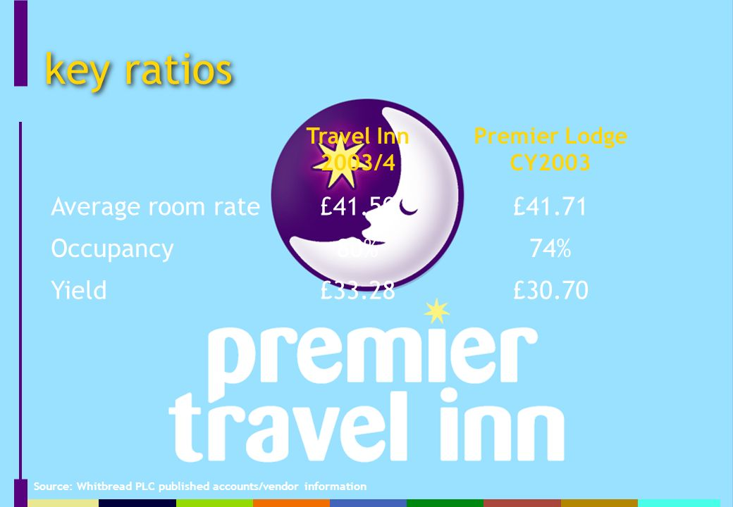 key ratios Travel Inn 2003/4 Premier Lodge CY2003 Average room rate£41.50£41.71 Occupancy80%74% Yield£33.28£30.70 Source: Whitbread PLC published accounts/vendor information