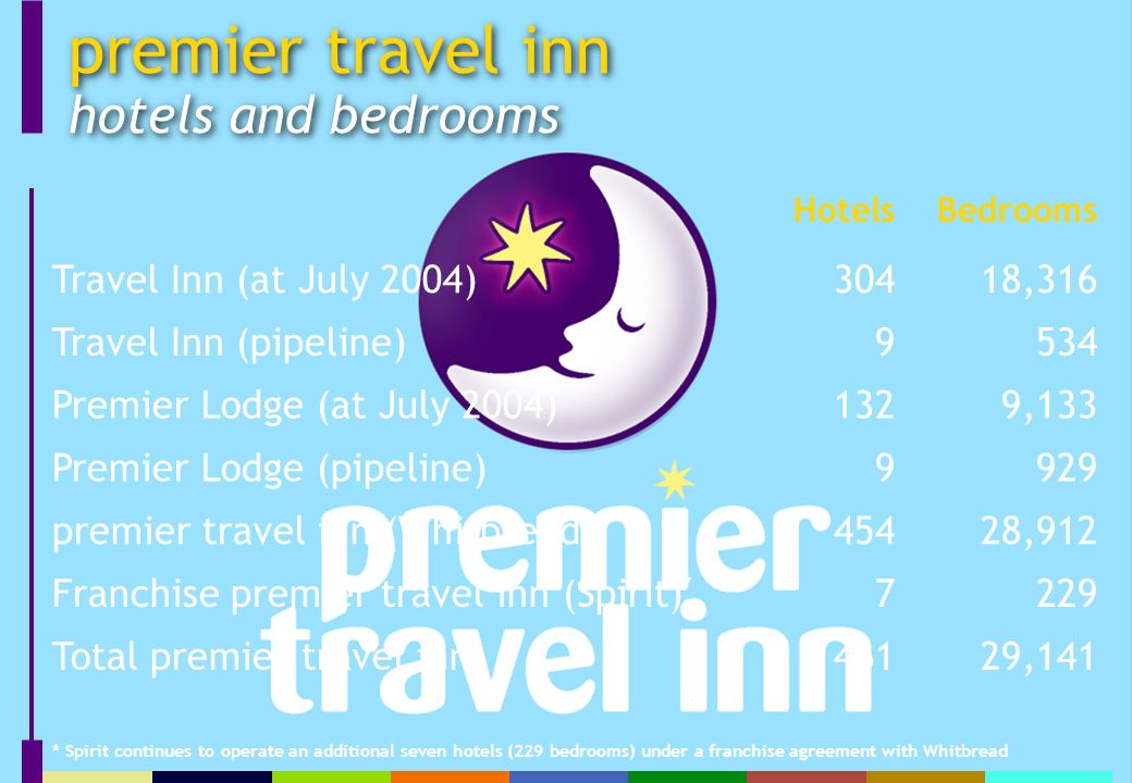premier travel inn hotels and bedrooms * Spirit continues to operate an additional seven hotels (229 bedrooms) under a franchise agreement with Whitbread HotelsBedrooms Travel Inn (at July 2004)30418,316 Travel Inn (pipeline)9534 Premier Lodge (at July 2004)1329,133 Premier Lodge (pipeline)9929 premier travel inn (Whitbread)45428,912 Franchise premier travel inn (Spirit) * 7229 Total premier travel inn46129,141