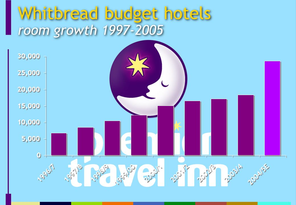 Whitbread budget hotels room growth ,000 10,000 15,000 20,000 25,000 30, /7 1997/8 1998/9 1999/ /1 2001/2 2002/3 2003/4 2004/5E