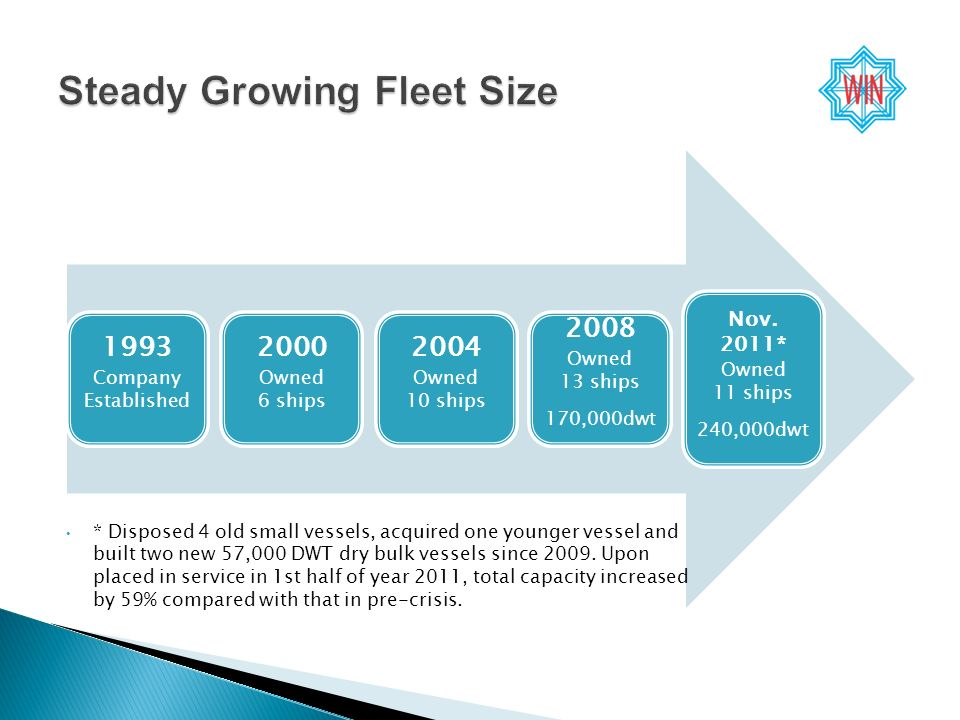 1993 Company Established 2000 Owned 6 ships 2004 Owned 10 ships 2008 Owned 13 ships 170,000dwt Nov.