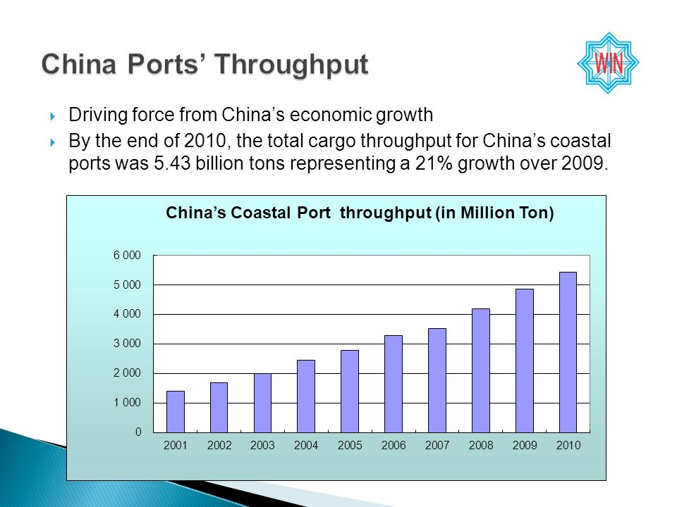 Driving force from Chinas economic growth By the end of 2010, the total cargo throughput for Chinas coastal ports was 5.43 billion tons representing a 21% growth over 2009.