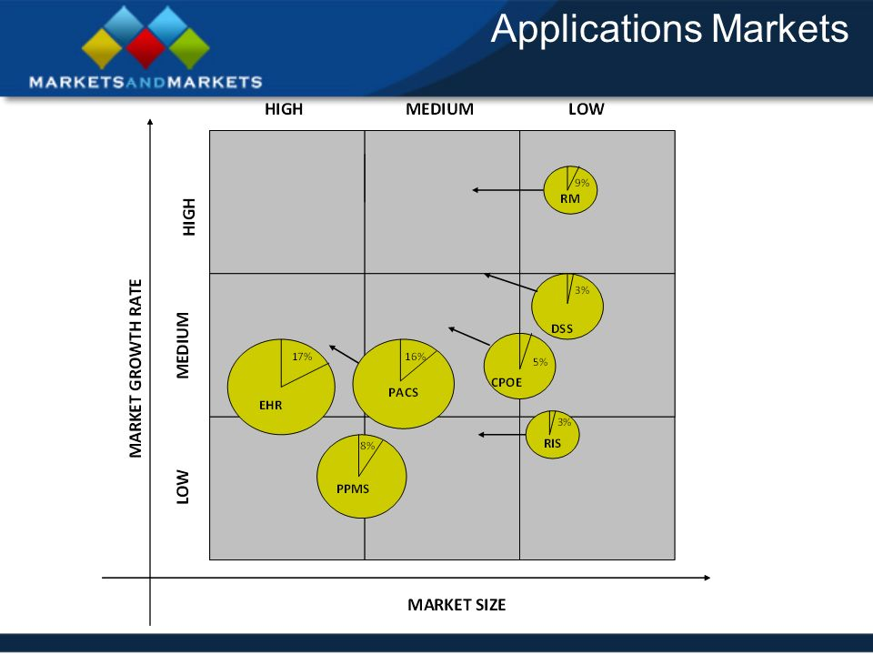 Applications Markets