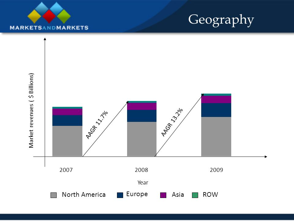 Geography AAGR 11.7% AAGR 13.2% Year Market revenues ( $ Billions) North America Europe AsiaROW