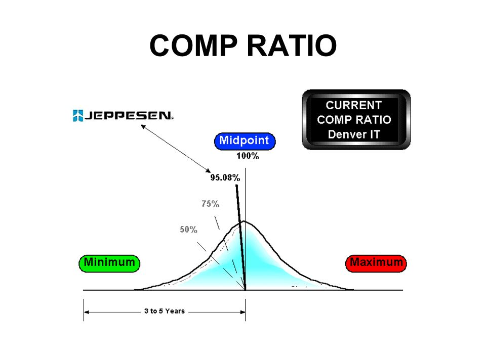 COMP RATIO