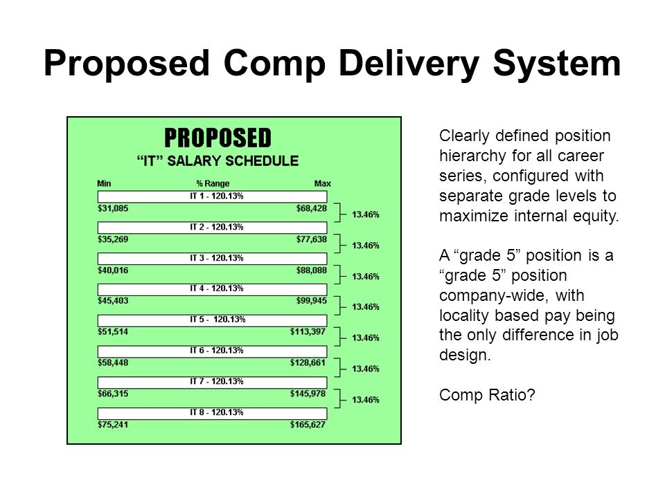 Proposed Comp Delivery System Clearly defined position hierarchy for all career series, configured with separate grade levels to maximize internal equity.
