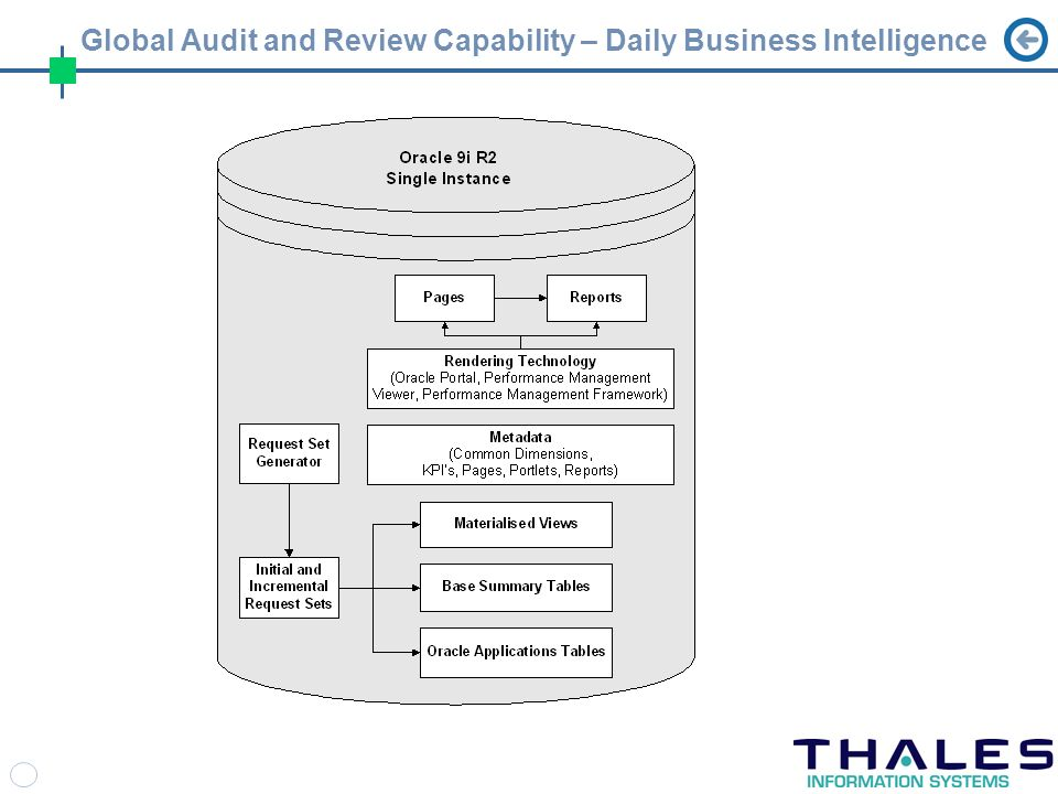 Global Audit and Review Capability – Daily Business Intelligence