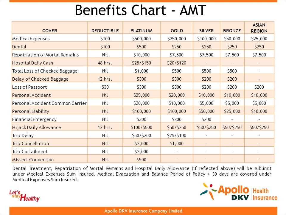 Benefits Chart - AMT COVERDEDUCTIBLEPLATINUMGOLDSILVERBRONZE ASIAN REGION Medical Expenses$100$500,000$250,000$100,000$50,000$25,000 Dental$100$500$250 Repatriation of Mortal RemainsNil$10,000$7,500 Hospital Daily Cash48 hrs.$25/$150$20/$ Total Loss of Checked BaggageNil$1,000$500 - Delay of Checked Baggage12 hrs.$300 $200 - Loss of Passport$30$300 $200 Personal AccidentNil$25,000$20,000$10,000 Personal Accident Common CarrierNil$20,000$10,000$5,000 Personal LiabilityNil$100,000 $50,000$25,000$10,000 Financial EmergencyNil$300$ Hijack Daily Allowance12 hrs.$100/$500$50/$250 Trip DelayNil$50/$200$25/$ Trip CancellationNil$2,000$1, Trip CurtailmentNil$2, Missed ConnectionNil$ Dental Treatment, Repatriation of Mortal Remains and Hospital Daily Allowance (if reflected above) will be sublimit under Medical Expenses Sum Insured.
