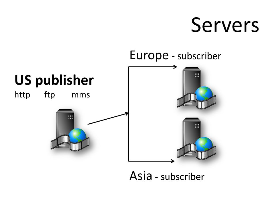 Servers US publisher http ftp mms Europe - subscriber Asia - subscriber