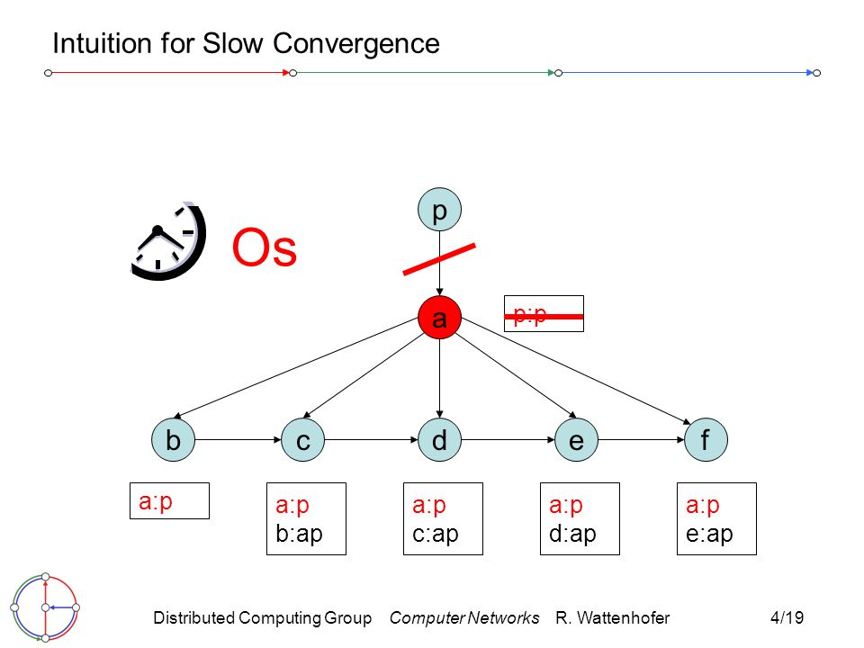 Distributed Computing Group Computer Networks R.