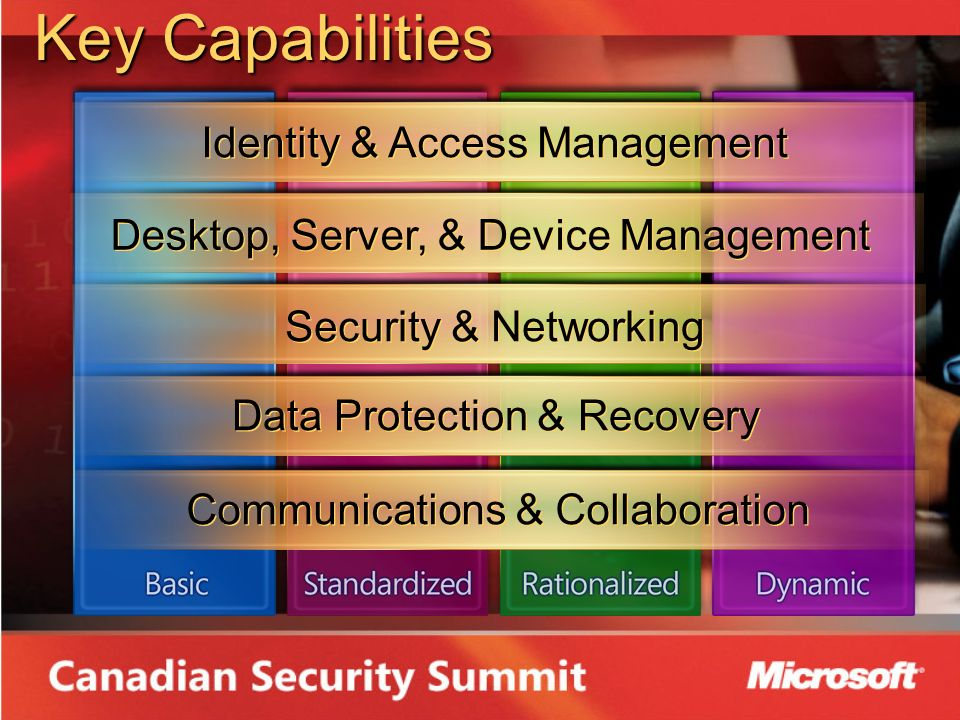 Key Capabilities Identity & Access Management Desktop, Server, & Device Management Security & Networking Data Protection & Recovery Communications & Collaboration