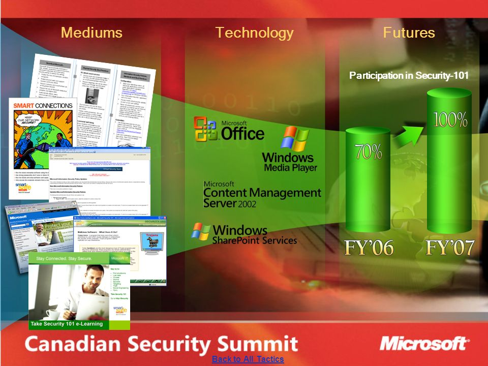 MediumsTechnologyFutures Participation in Security-101 Back to All Tactics