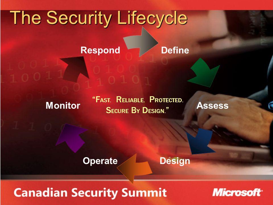 The Security Lifecycle Define Assess DesignOperate Monitor Respond F AST.