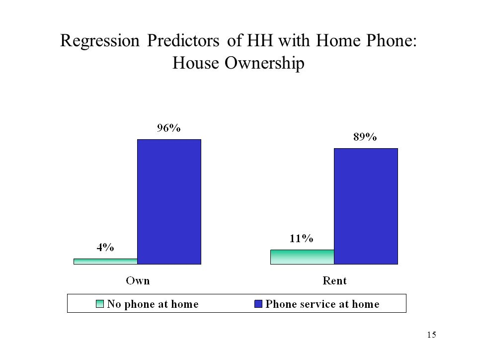 15 Regression Predictors of HH with Home Phone: House Ownership