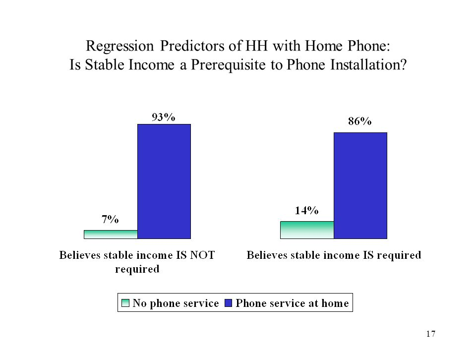 17 Regression Predictors of HH with Home Phone: Is Stable Income a Prerequisite to Phone Installation