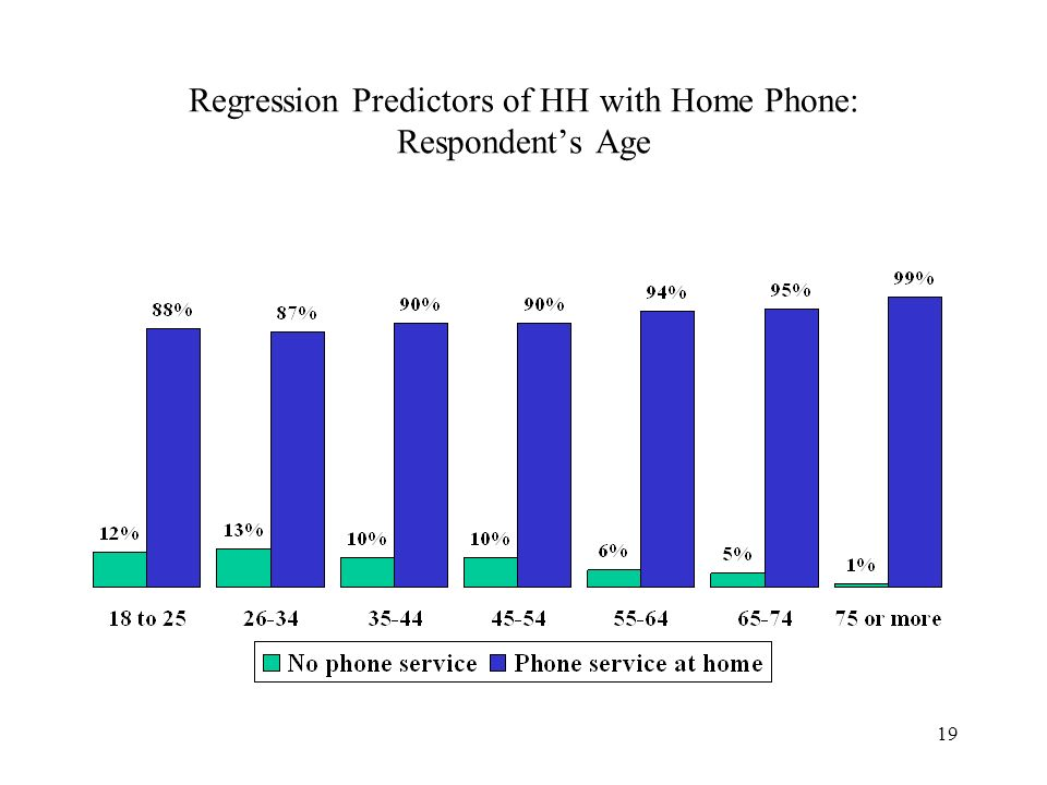 19 Regression Predictors of HH with Home Phone: Respondents Age