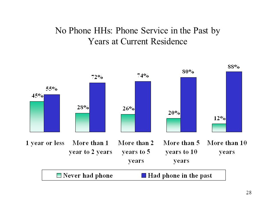 28 No Phone HHs: Phone Service in the Past by Years at Current Residence