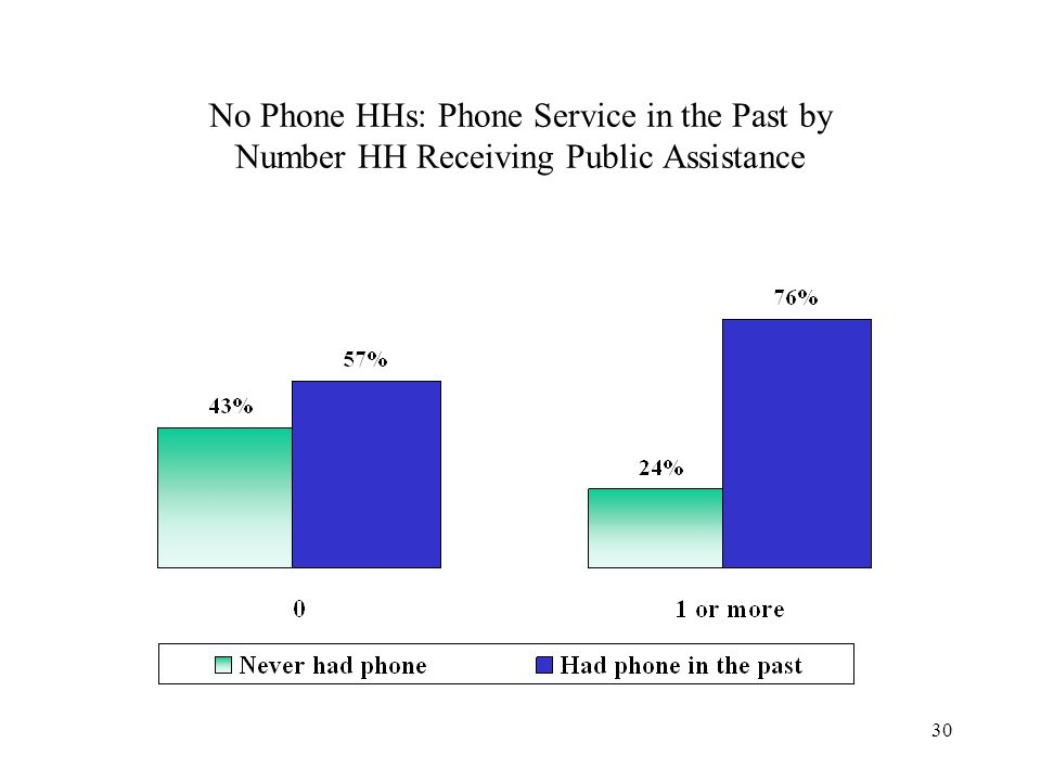 30 No Phone HHs: Phone Service in the Past by Number HH Receiving Public Assistance