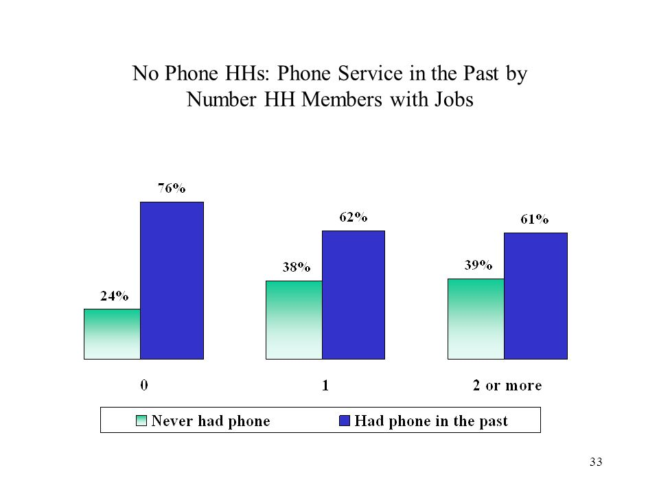 33 No Phone HHs: Phone Service in the Past by Number HH Members with Jobs