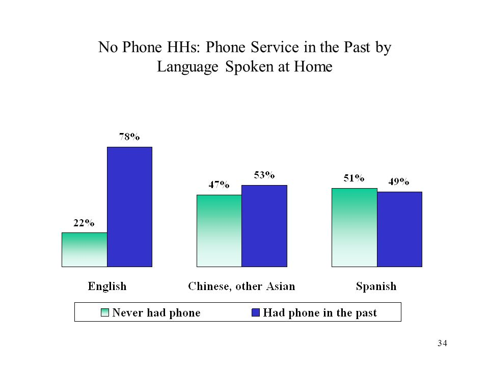 34 No Phone HHs: Phone Service in the Past by Language Spoken at Home