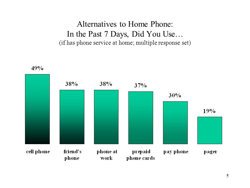 5 Alternatives to Home Phone: In the Past 7 Days, Did You Use… (if has phone service at home; multiple response set)