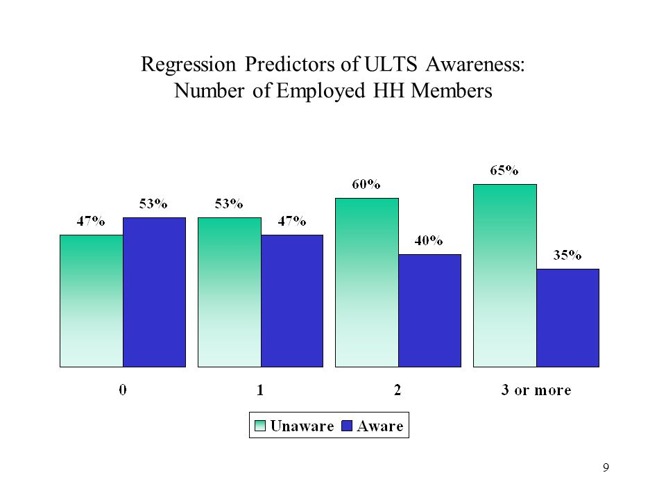 9 Regression Predictors of ULTS Awareness: Number of Employed HH Members