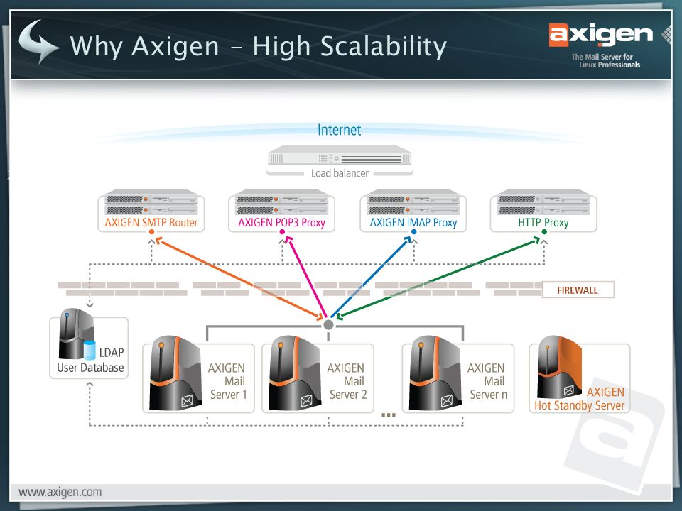 Why Axigen – High Scalability