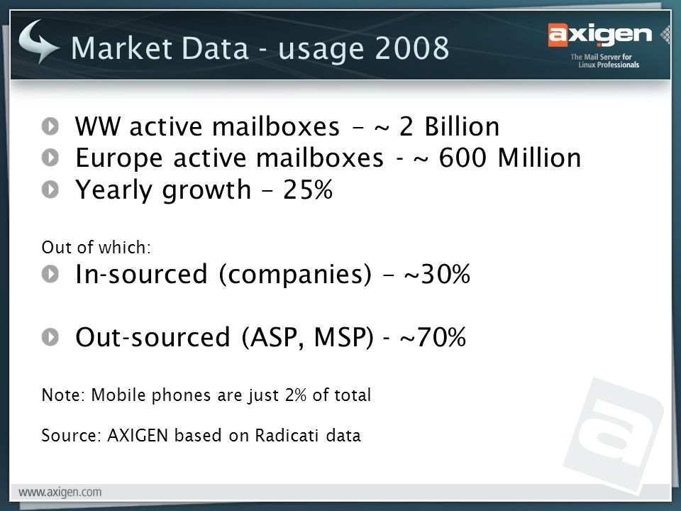 Market Data - usage 2008 WW active mailboxes – ~ 2 Billion Europe active mailboxes - ~ 600 Million Yearly growth – 25% Out of which: In-sourced (companies) – ~30% Out-sourced (ASP, MSP) - ~70% Note: Mobile phones are just 2% of total Source: AXIGEN based on Radicati data