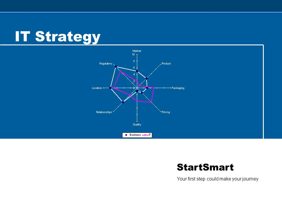 StartSmart Your first step could make your journey IT Strategy