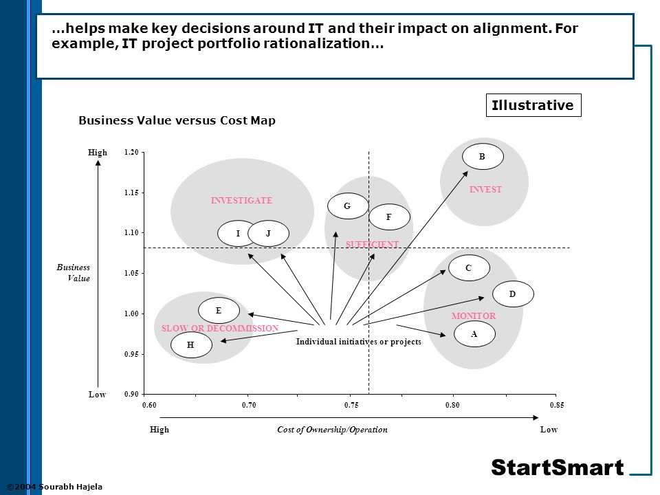 StartSmart ©2004 Sourabh Hajela …helps make key decisions around IT and their impact on alignment.