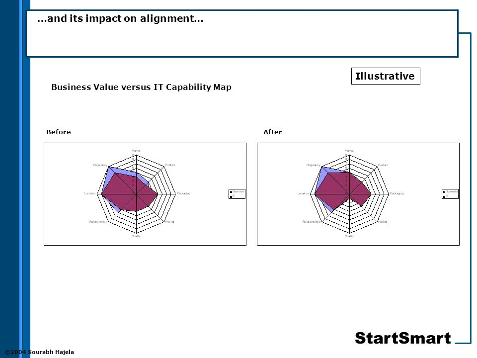 StartSmart ©2004 Sourabh Hajela …and its impact on alignment… BeforeAfter Business Value versus IT Capability Map Illustrative