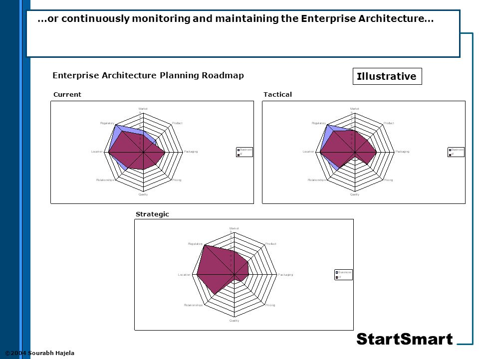 StartSmart ©2004 Sourabh Hajela …or continuously monitoring and maintaining the Enterprise Architecture… CurrentTactical Strategic Enterprise Architecture Planning Roadmap Illustrative
