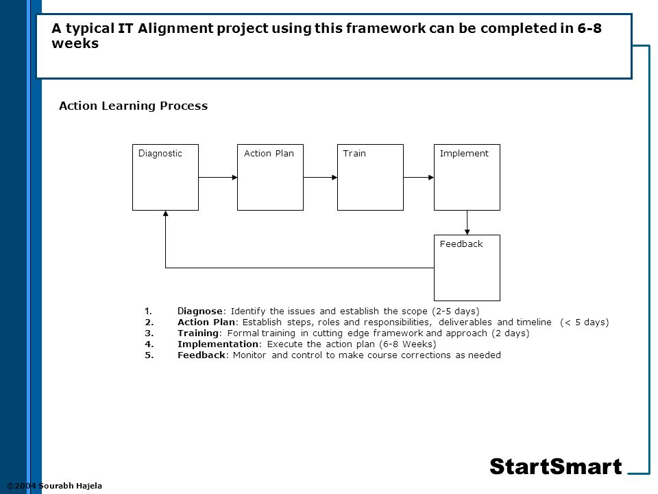 StartSmart ©2004 Sourabh Hajela A typical IT Alignment project using this framework can be completed in 6-8 weeks Diagnostic Action PlanTrainImplement Feedback 1.D iagnose: Identify the issues and establish the scope (2-5 days) 2.Action Plan: Establish steps, roles and responsibilities, deliverables and timeline (< 5 days) 3.Training: Formal training in cutting edge framework and approach (2 days) 4.Implementation: Execute the action plan (6-8 Weeks) 5.Feedback: Monitor and control to make course corrections as needed Action Learning Process