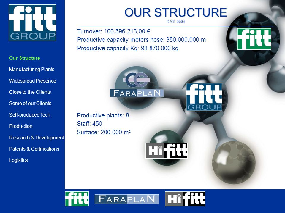 OUR STRUCTURE DATI 2004 Productive plants: 8 Staff: 450 Surface: m ² Turnover: ,00 Productive capacity meters hose: m Productive capacity Kg: kg Our Structure Manufacturing Plants Widespread Presence Close to the Clients Some of our Clients Self-produced Tech.