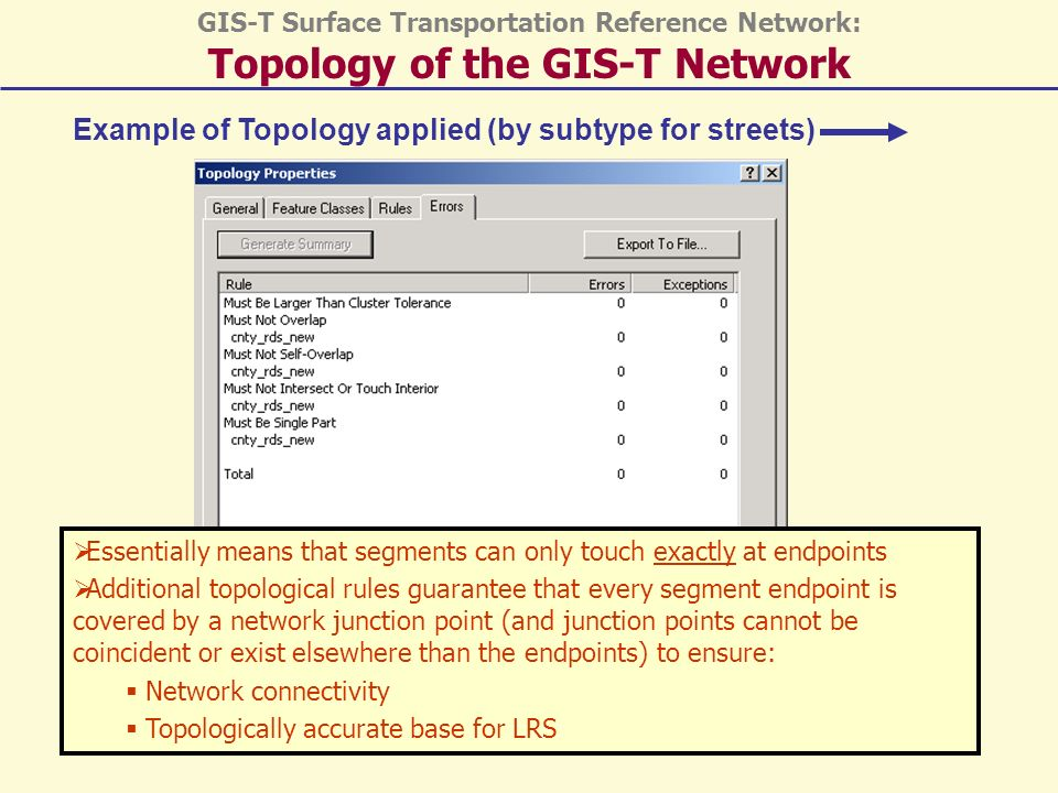Example of Topology applied (by subtype for streets) GIS-T Surface Transportation Reference Network: Topology of the GIS-T Network Essentially means that segments can only touch exactly at endpoints Additional topological rules guarantee that every segment endpoint is covered by a network junction point (and junction points cannot be coincident or exist elsewhere than the endpoints) to ensure: Network connectivity Topologically accurate base for LRS