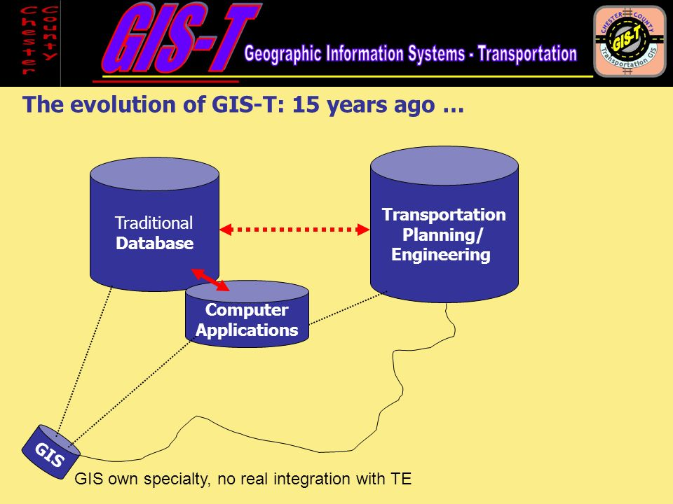 GIS Transportation Planning/ Engineering Traditional Database Computer Applications The evolution of GIS-T: 15 years ago … GIS own specialty, no real integration with TE