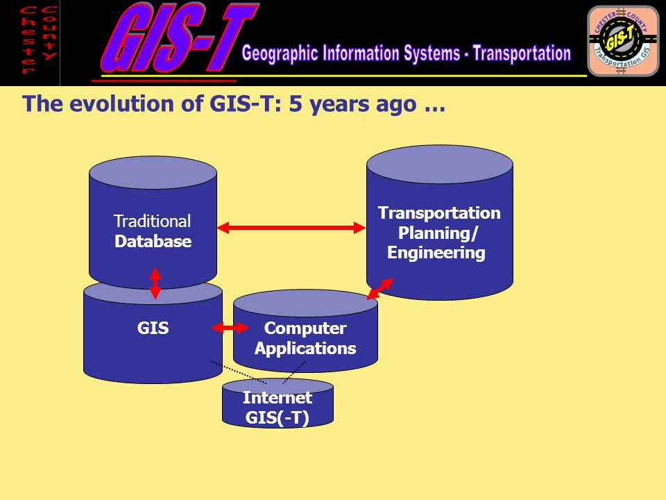 GIS Transportation Planning/ Engineering Traditional Database Computer Applications The evolution of GIS-T: 5 years ago … Internet GIS(-T)