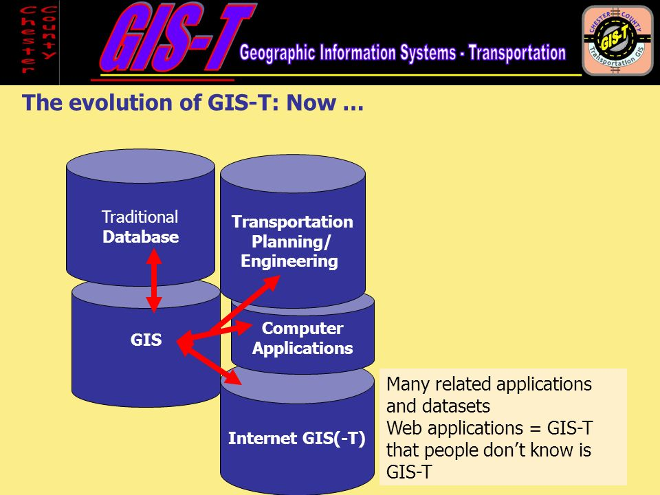 GIS Traditional Database Computer Applications The evolution of GIS-T: Now … Many related applications and datasets Web applications = GIS-T that people dont know is GIS-T Transportation Planning/ Engineering