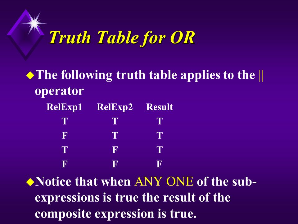 Truth Table for OR u The following truth table applies to the || operator RelExp1RelExp2Result TTT FTT TFT FFF u Notice that when ANY ONE of the sub- expressions is true the result of the composite expression is true.