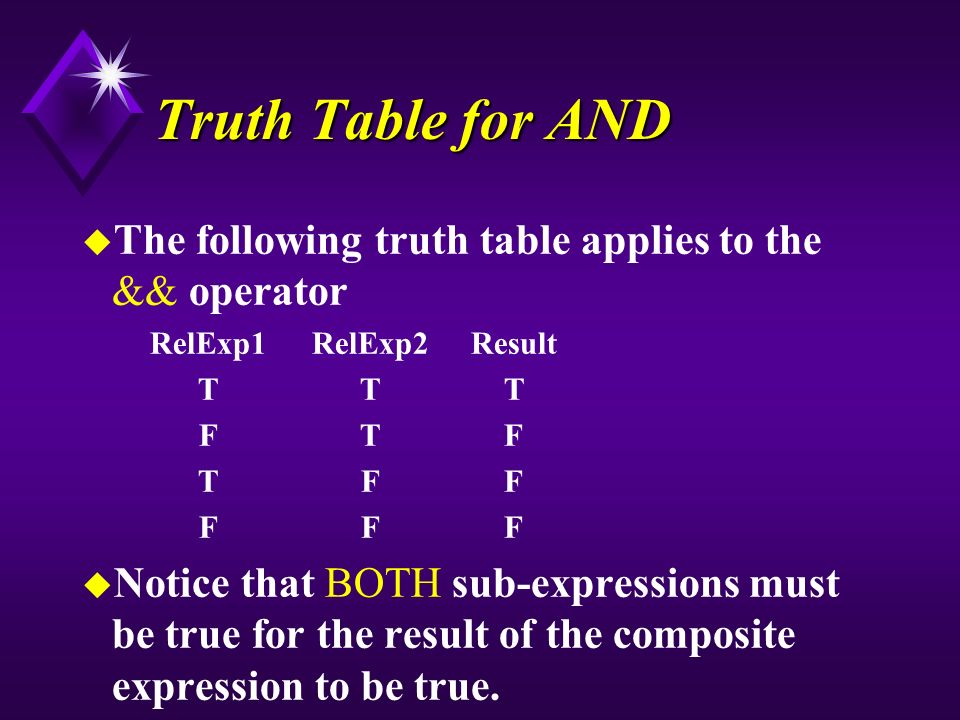 Truth Table for AND u The following truth table applies to the && operator RelExp1RelExp2Result TTT FTF TFF FFF u Notice that BOTH sub-expressions must be true for the result of the composite expression to be true.