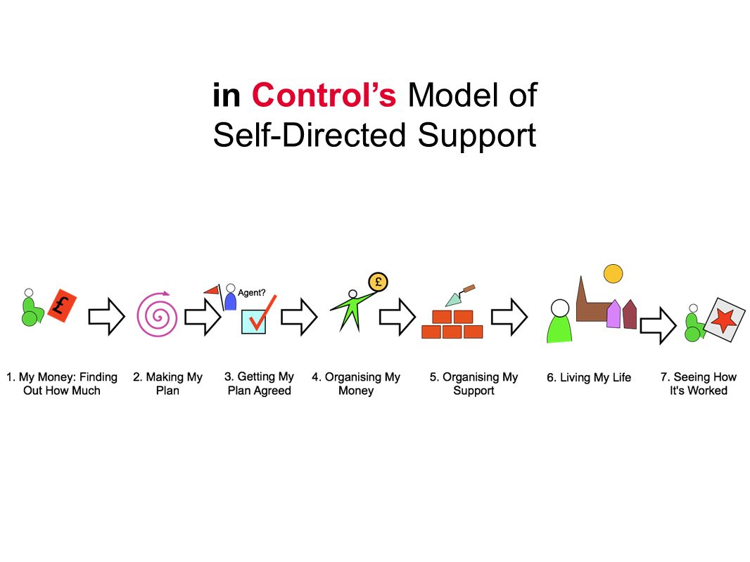in Controls Model of Self-Directed Support