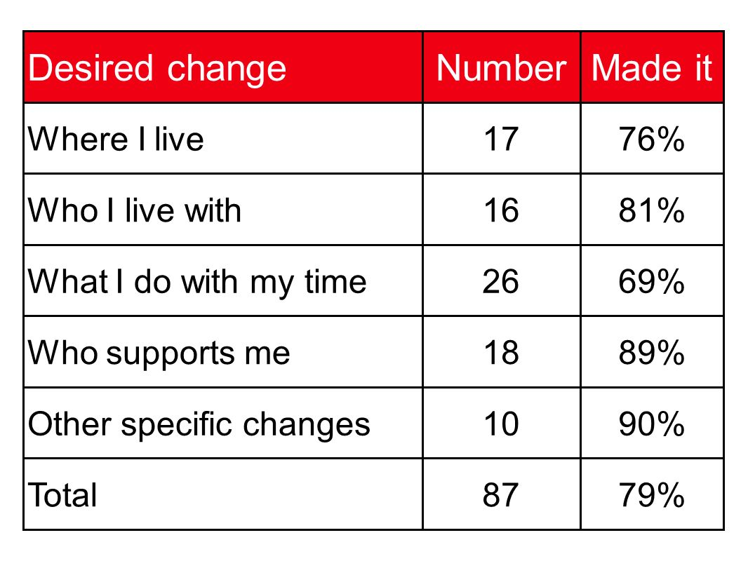 Desired changeNumberMade it Where I live1776% Who I live with1681% What I do with my time2669% Who supports me1889% Other specific changes1090% Total8779%