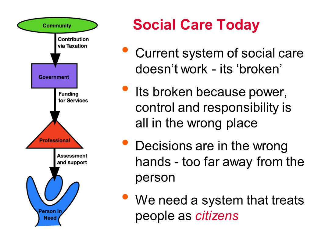Social Care Today Current system of social care doesnt work - its broken Its broken because power, control and responsibility is all in the wrong place Decisions are in the wrong hands - too far away from the person We need a system that treats people as citizens