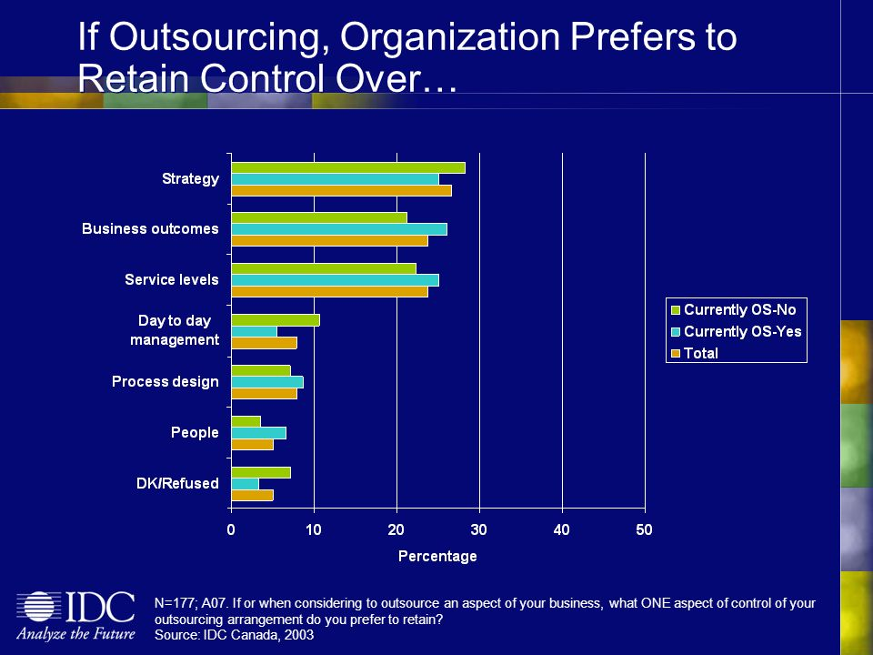 If Outsourcing, Organization Prefers to Retain Control Over… N=177; A07.