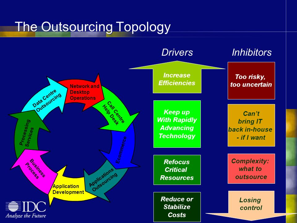 The Outsourcing Topology Increase Efficiencies Keep up With Rapidly Advancing Technology Refocus Critical Resources Reduce or Stabilize Costs Drivers Losing control Complexity: what to outsource Cant bring IT back in-house - if I want Too risky, too uncertain Inhibitors Network and Desktop Operations Call Centre Help Desk Ecommerce Applications Outsourcing Application Development Data Centre Outsourcing Business Process Processing Services